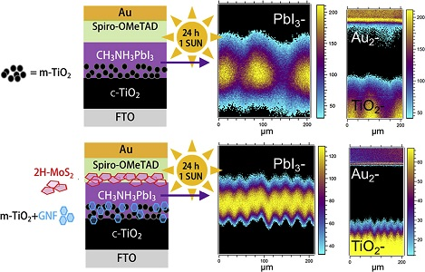 aging effects interface engineered perovskite1